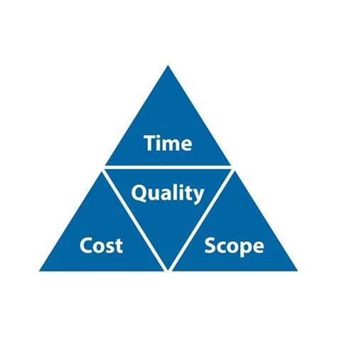 project management triple constraint accoring to pmp