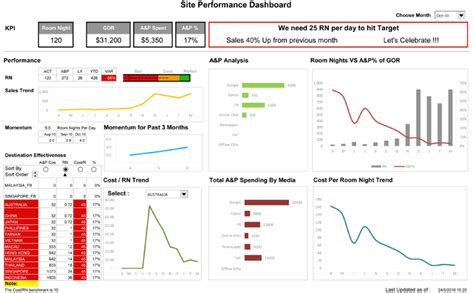 performance dashboard template free excel 174 dashboard templates to create detailed reports