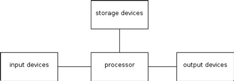 diagram of computer hardware 1 2 components of a computer system tmanta