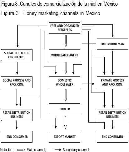 cadenas productivas de mexico estructura e importancia de la cadena productiva y
