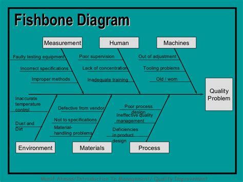 fishbone diagram tools fishbone diagram problem fishbone free engine image for
