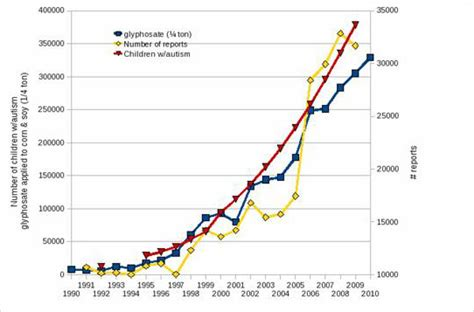 animal abuse graphs population newhairstylesformen2014 com the gallery for gt exotic animals as pets statistics