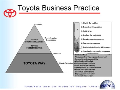 Mba Verification Process by Tbp Toyota Business Practice Gemba Academy
