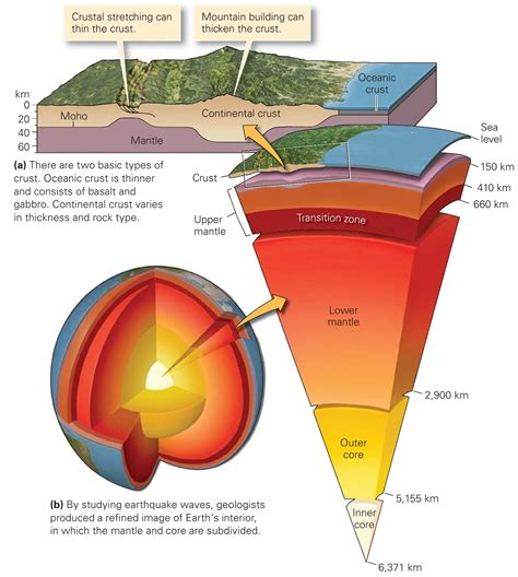 297807 the kast place on earth what are earth layers made of learning geology