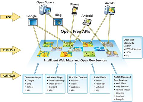 pattern for web services open rest services specification lets you author use map