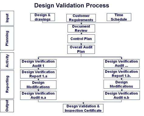 design pattern validation rules validation pattern related keywords suggestions