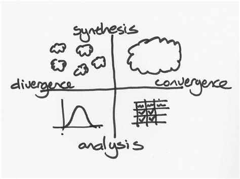design thinking diverge converge divergence and convergence design thinking