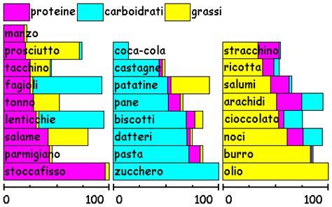 proteine e carboidrati proteine carboidrati e grassi