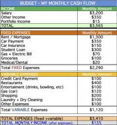 Budget List For Bills Template Build A Better Budget Part 2 Creating Categories Fi