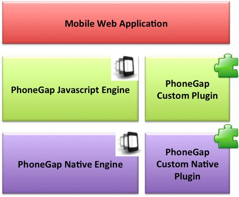 bootstrap phonegap template gnujava