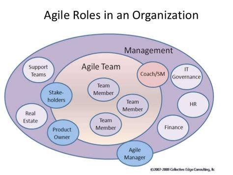 Agile Roles & responsibilities