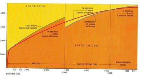calore interno della terra pianeta scienza il flusso termico terrestre