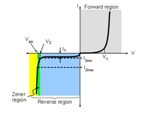 zener diode low leakage activity diode current vs voltage analog devices wiki