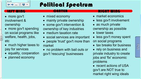 political spectrum diagram grade 9 math pat practice test grade 11 math alberta