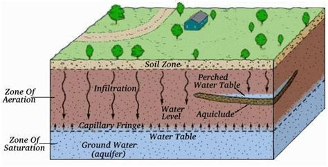 Water Table Definition by Notes For Geo 101 October 1 2007