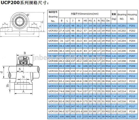 ucp 209 bearing view ucp 209 bearing ntn msk tr fk nachi