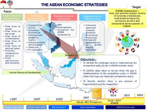 asean challenges challenges in implementing competition p l in aec