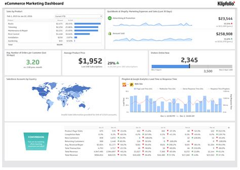 3 Simple Rules For Intuitive Dashboard Design Klipfolio Com Sales And Marketing Dashboard Templates