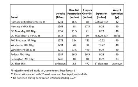 22 mag ballistics chart 22 winchester magnum ballistic test 22 wmr