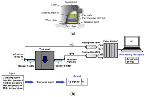 pattern recognition analysis of acoustic emission signals sensors free full text acoustic emission detection of