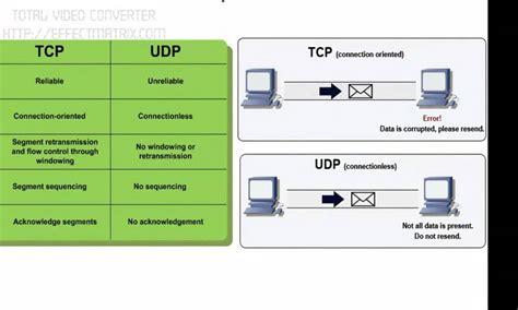 Modelo Curriculum Tcp Modelo Osi Y Tcpip Apexwallpapers