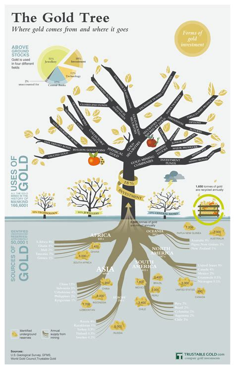 what goes on a tree infographic a look at the gold tree where gold comes