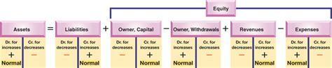 Debit Credit Accounting Formula Debits Credits Accounting
