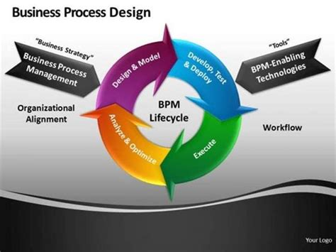 cycle diagram powerpoint bpm cycle chart improves business process continously