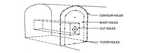 design pattern mining drill and blast method