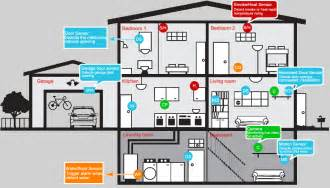 home system the advantages of a home security system consumer
