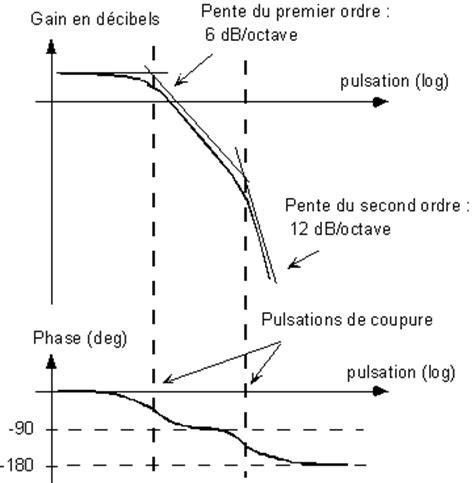 diagramme de bode second ordre l analyse fr 201 quentielle
