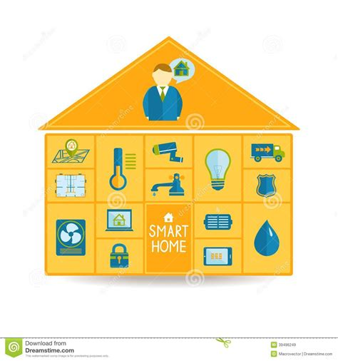 home automation technology amazing current state u future