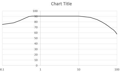 How To Make Graph Paper In Excel 2010 - how to draw a log graph in excel 2010 how to create a