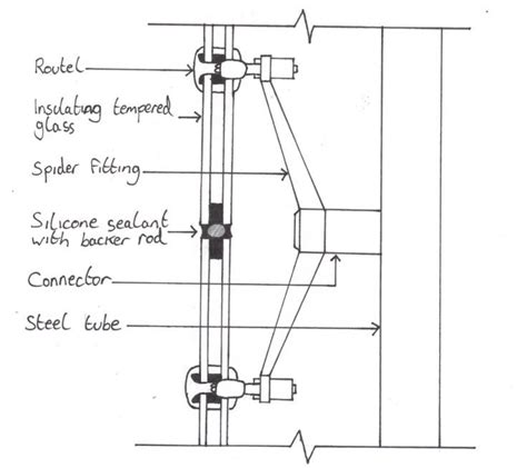 curtain wall systems pdf curtain wall spider system pdf curtain menzilperde net