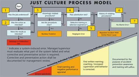just culture algorithm flowchart just culture process model search leadership