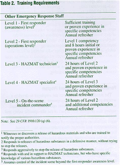 Osha 3114 Hazardous Waste Operations And Emergency Response