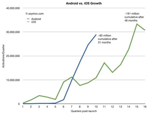 number of android users the android step function asymco