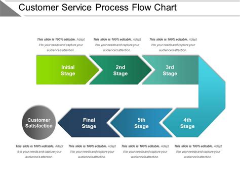 Customer Case Study Template Customer Service Process Flow Chart Presentation Exles Free Customer Service Flowchart Templates