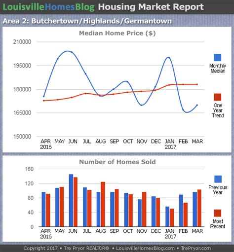 louisville real estate update march 2017 louisville