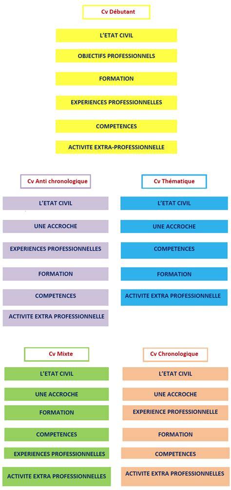 Les Type De Cv by Passeport Pour L Emploi Conseils Cv Direct Emploi