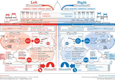 Democratic Vs Republican Essay by What In The World Do Liberals And Conservatives Live On Different Planets