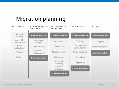 migration plan template migration planning worksheet template project management