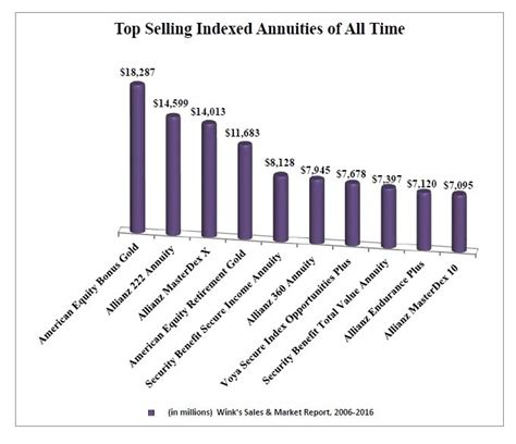 Pdf The Best Indexed Annuities top selling indexed annuities of all time 2016 wink