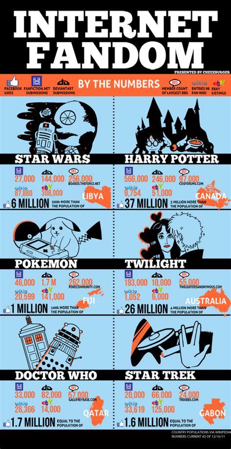 Fandom Memes - fandom infographic dumps know your meme