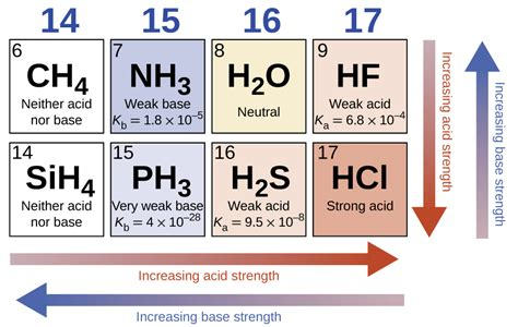 Acid Strength Table by Effect Of Molecular Structure On Acid Base Strength By Openstax Page 8 18 Quizover