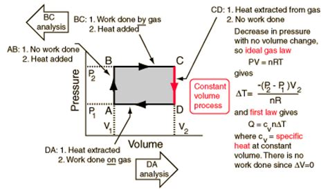 pv diagram heat engine heat engine cycle