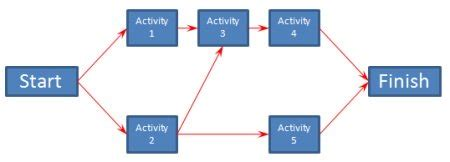 network diagram template project management project time management