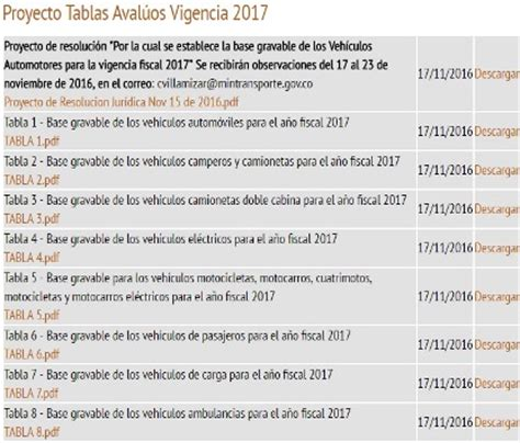 tablas de avaluo vehicular tabla avaluos vehicular 2016 tablas de avaluos de