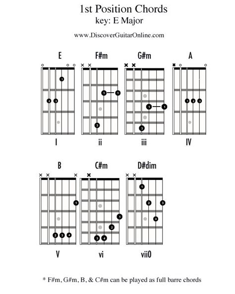 free guitar chord lessons 292 best guitar chords images on pinterest guitar chords