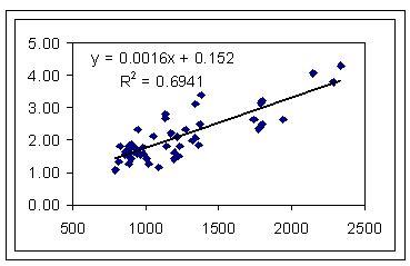 test di regressione regressione htm